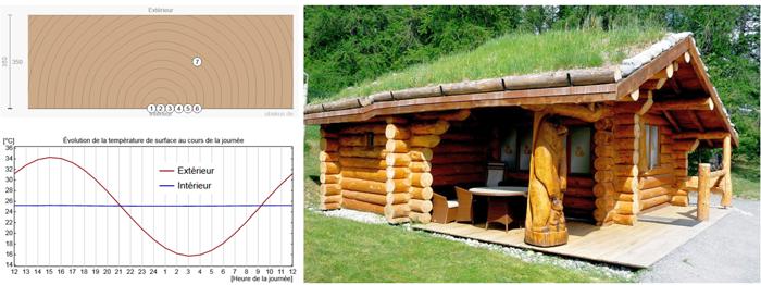 Maison De Jardin Bois Habitable - abri jardin bois France